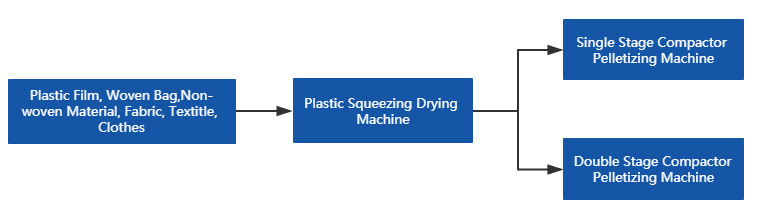 Plastic-Squeezing-Drying-Machine-Process.jpg