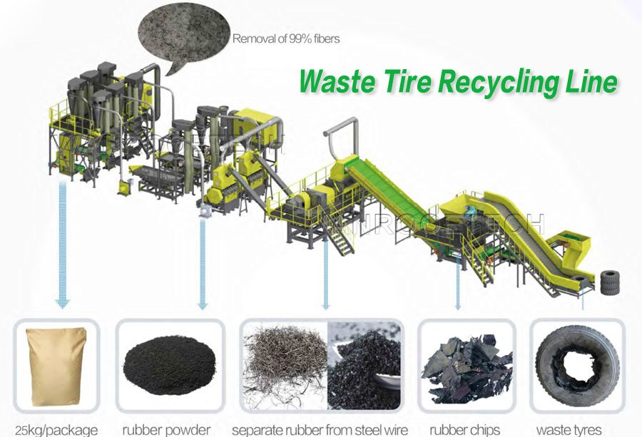 Tire Recycling Machine, Tire Disposal And Recycling, Rubber Tire Recycling, Tire Recycling Plant, Otr Tire Recycling Machine