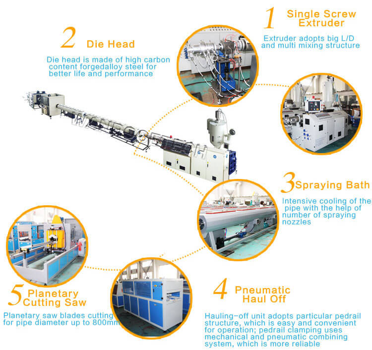 PPR Pipe Extrusion Line, Plastic Pipe Extrusion, Plastic Extrusion machine, Extrusion machine price,plastic pipe extrusion machine